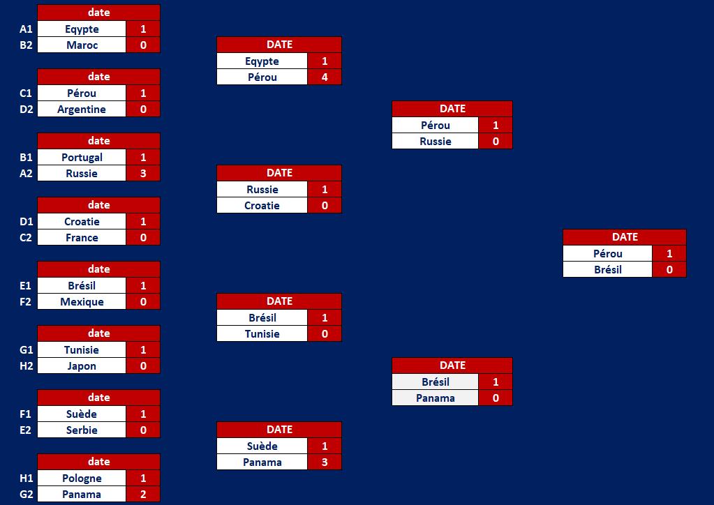 tableau de score coupe du monde